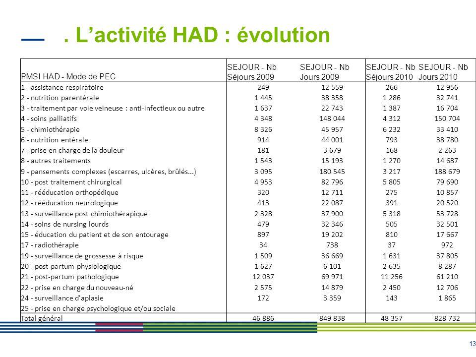 . L'activité HAD : évolution