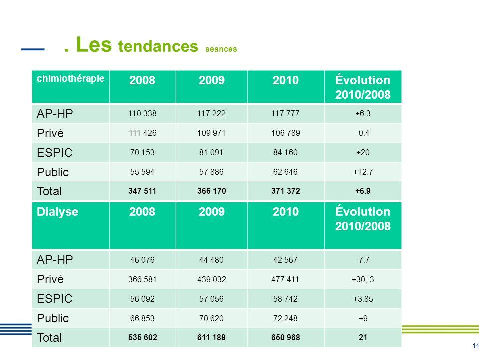 . Les tendances séances 2008 2009 2010 Évolution 2010/2008 AP-HP Privé