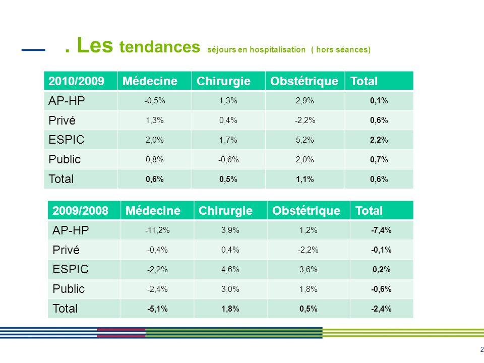 . Les tendances séjours en hospitalisation ( hors séances)