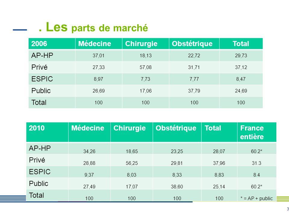 . Les parts de marché 2006 Médecine Chirurgie Obstétrique Total AP-HP