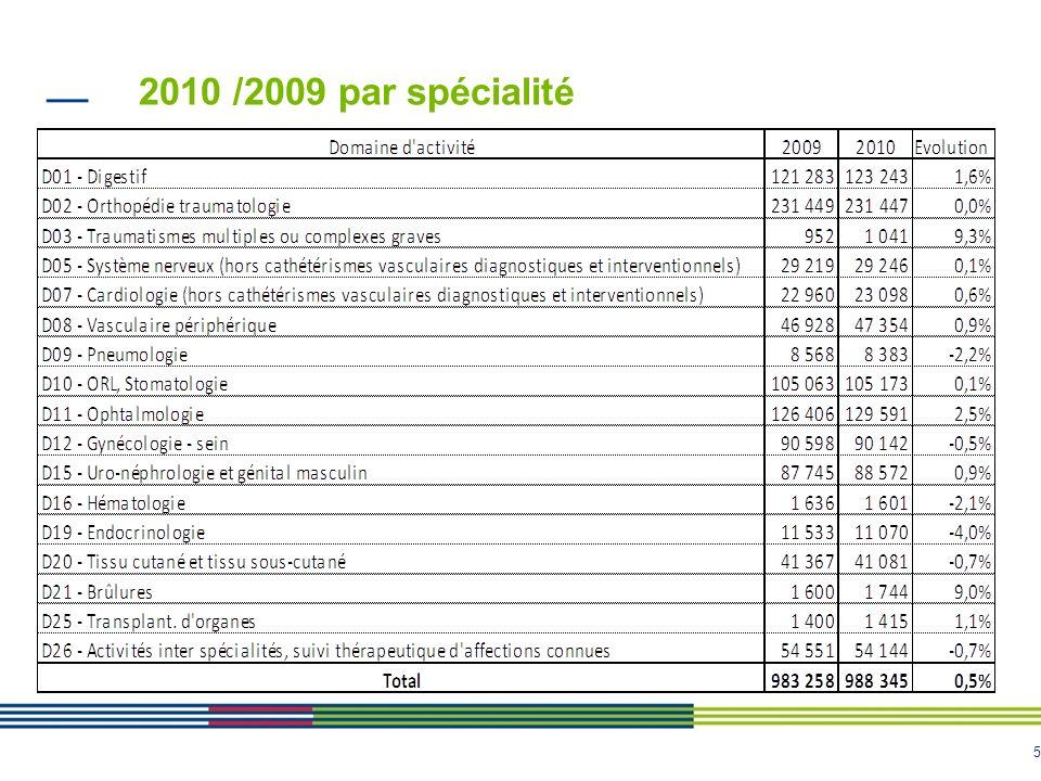 2010 /2009 par spécialité 5