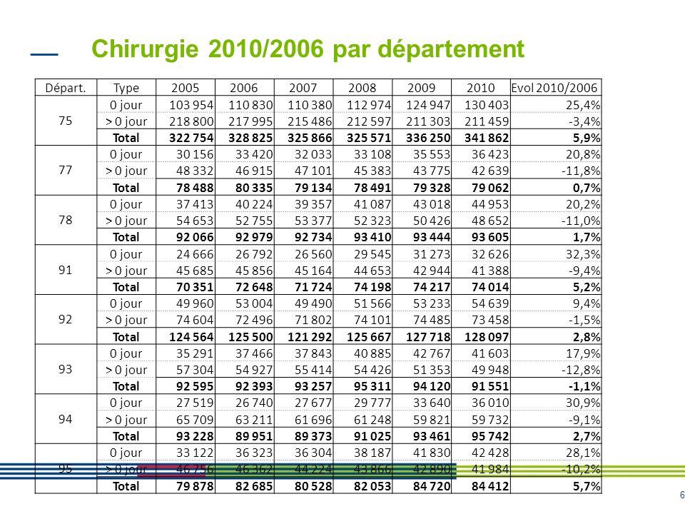 Chirurgie 2010/2006 par département