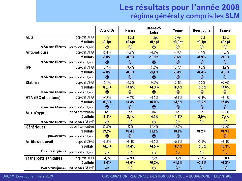 Les résultats pour l'année 2008 régime général y compris les SLM