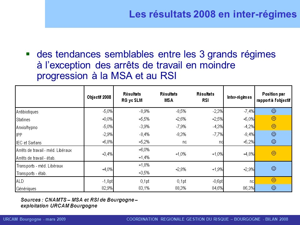 Les résultats 2008 en inter-régimes