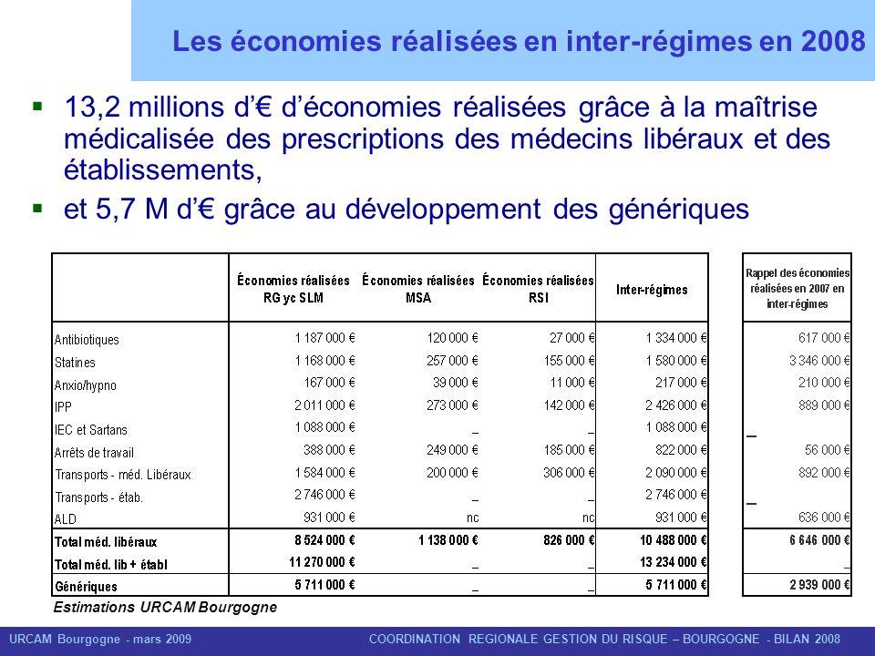 Les économies réalisées en inter-régimes en 2008