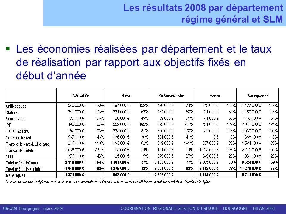 Les résultats 2008 par département régime général et SLM