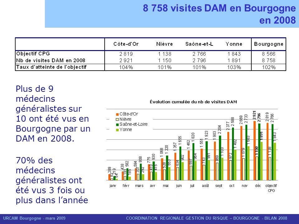 8 758 visites DAM en Bourgogne en 2008