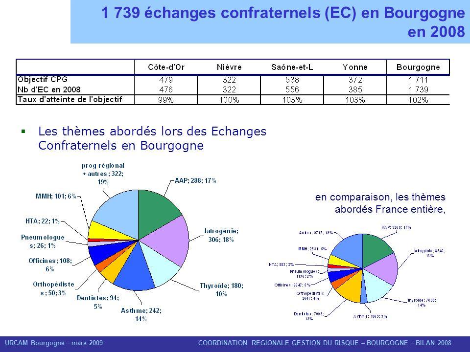 1 739 échanges confraternels (EC) en Bourgogne en 2008