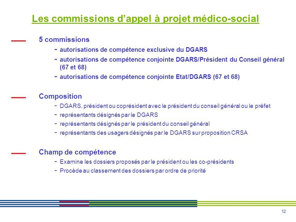 Les commissions d'appel à projet médico-social