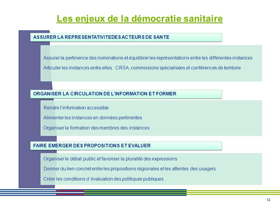Les enjeux de la démocratie sanitaire