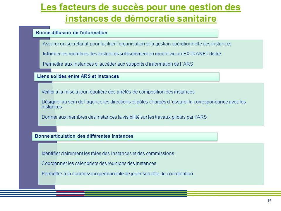 Les facteurs de succès pour une gestion des instances de démocratie sanitaire