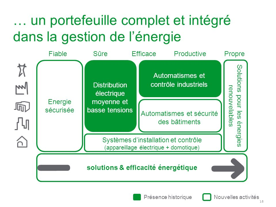 … un portefeuille complet et intégré dans la gestion de l'énergie