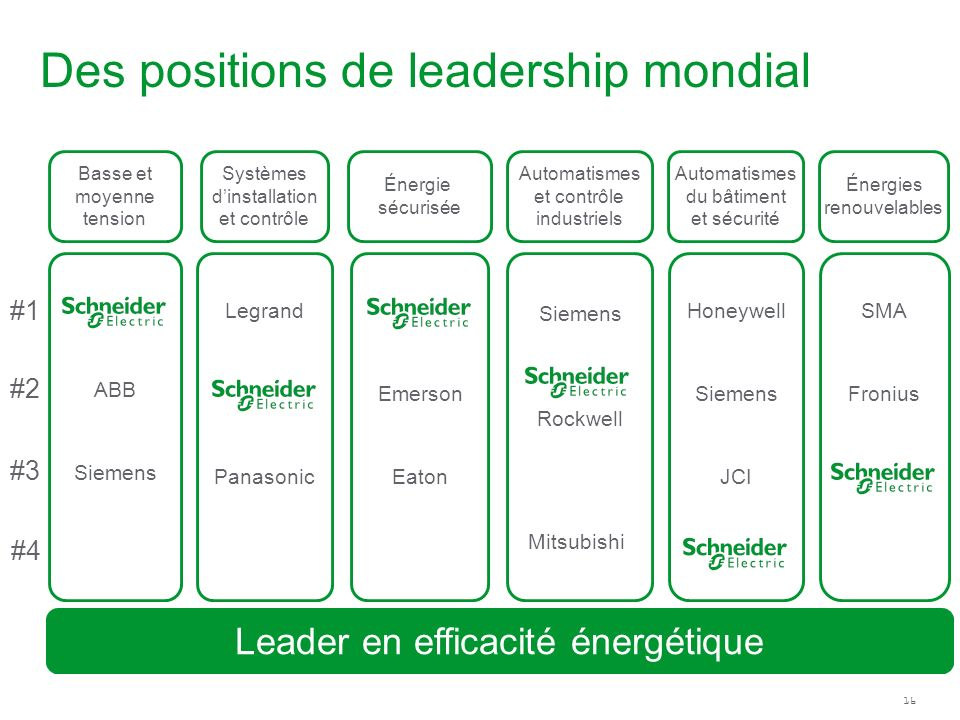 Des positions de leadership mondial