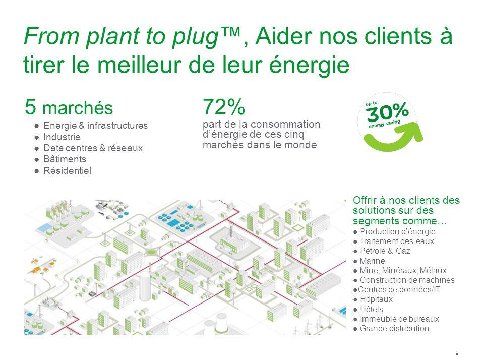 From plant to plug™, Aider nos clients à tirer le meilleur de leur énergie