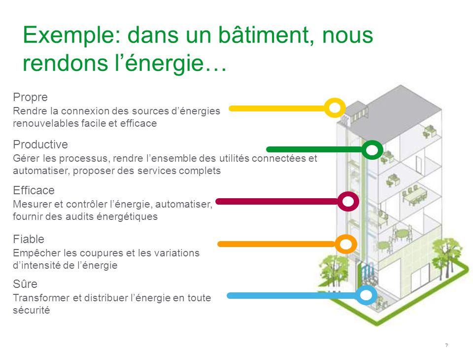 Exemple: dans un bâtiment, nous rendons l'énergie…