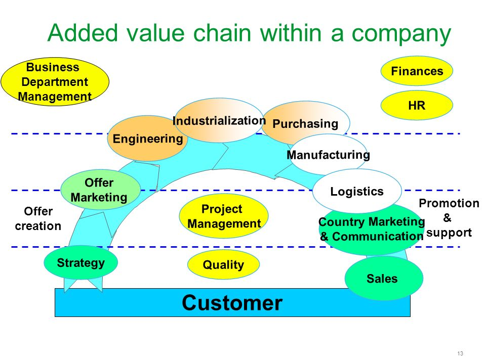 Added value chain within a company