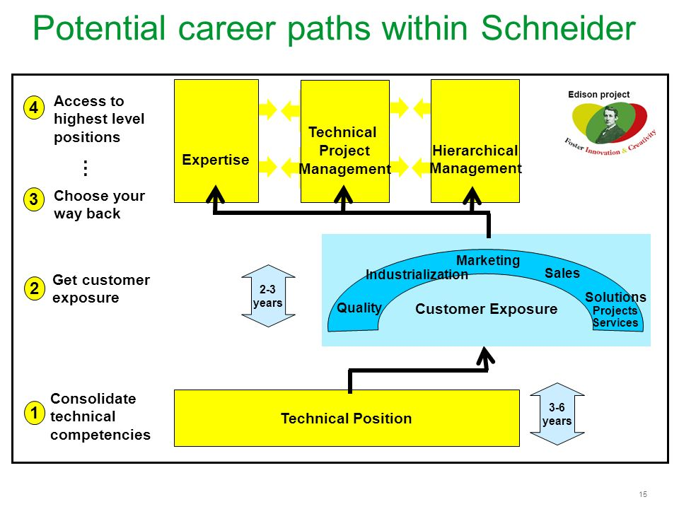Potential career paths within Schneider