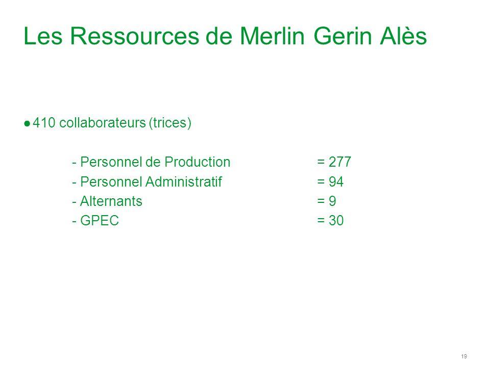 Les Ressources de Merlin Gerin Alès