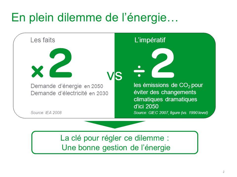 En plein dilemme de l'énergie…