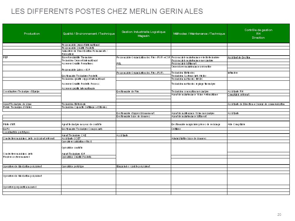 LES DIFFERENTS POSTES CHEZ MERLIN GERIN ALES