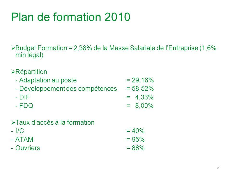 Plan de formation 2010 Budget Formation = 2,38% de la Masse Salariale de l'Entreprise (1,6% min légal)