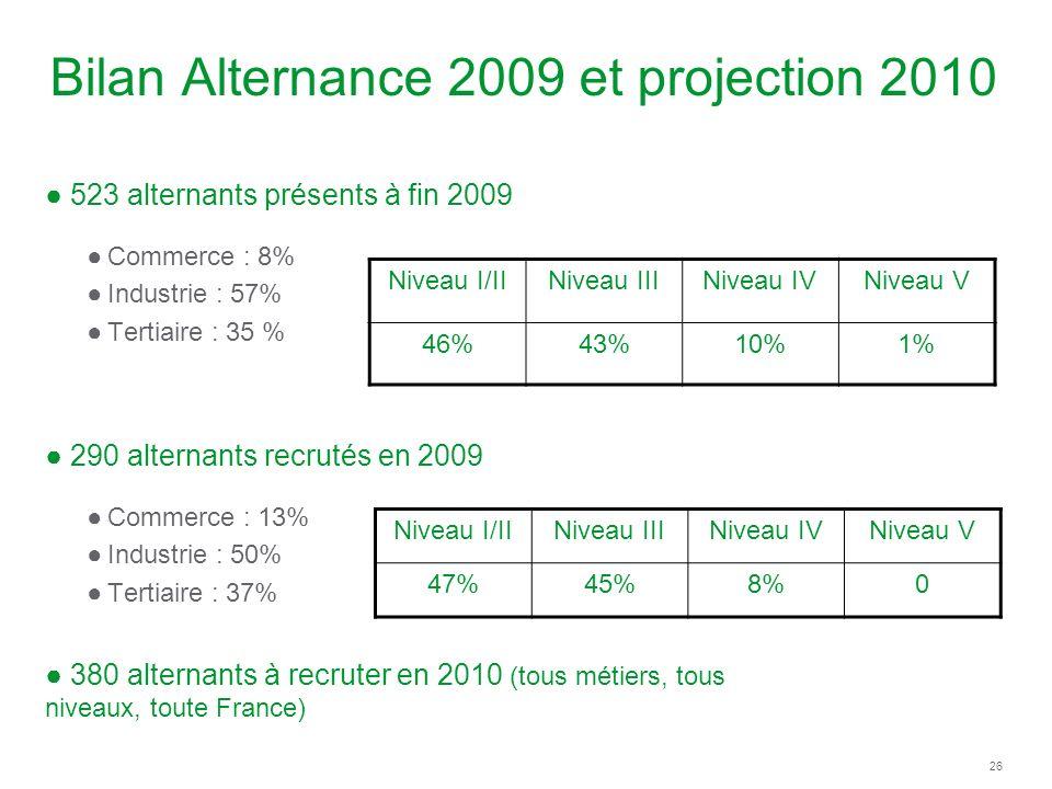 Bilan Alternance 2009 et projection 2010