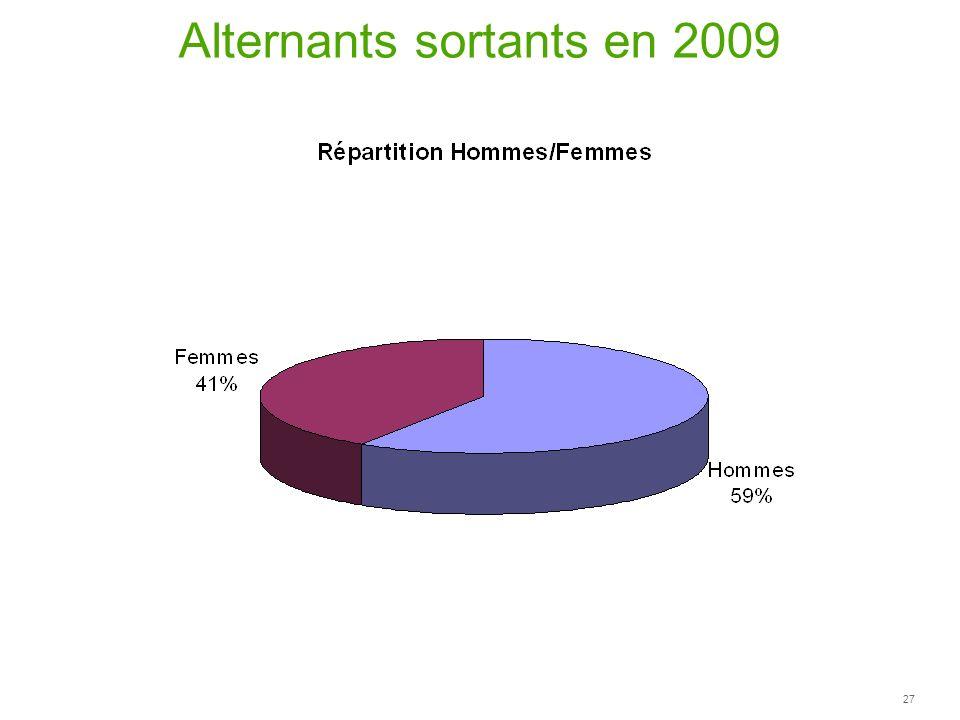 Alternants sortants en 2009