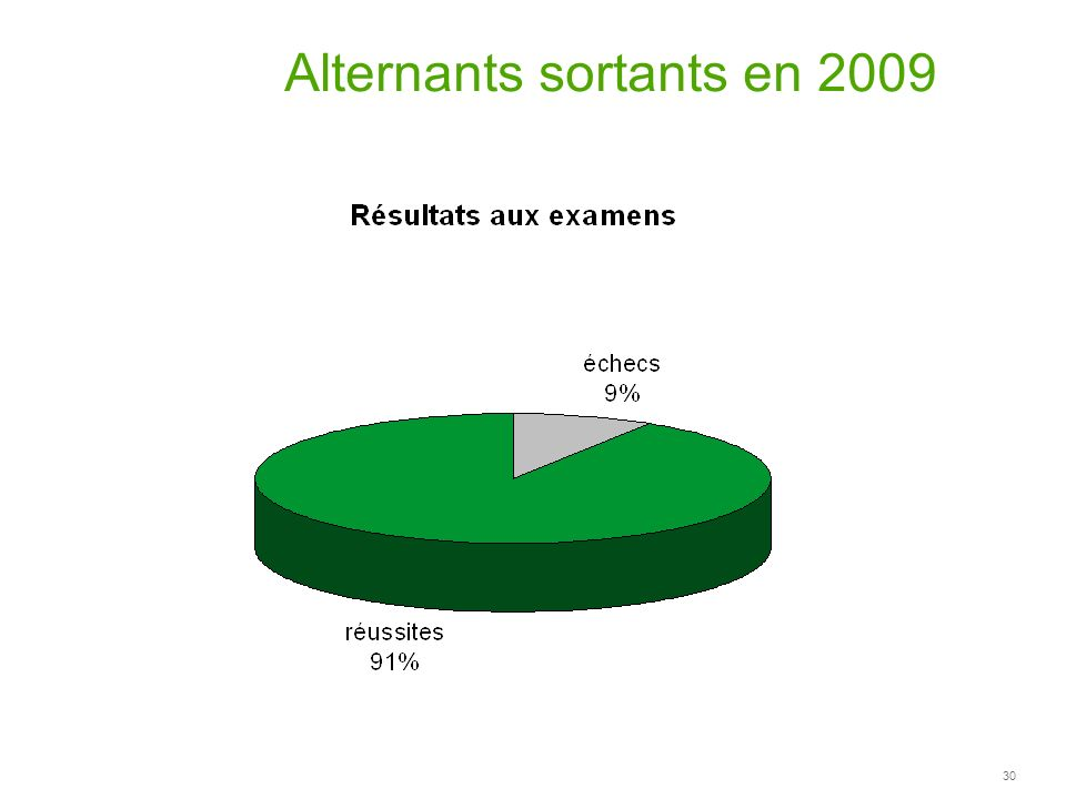 Alternants sortants en 2009