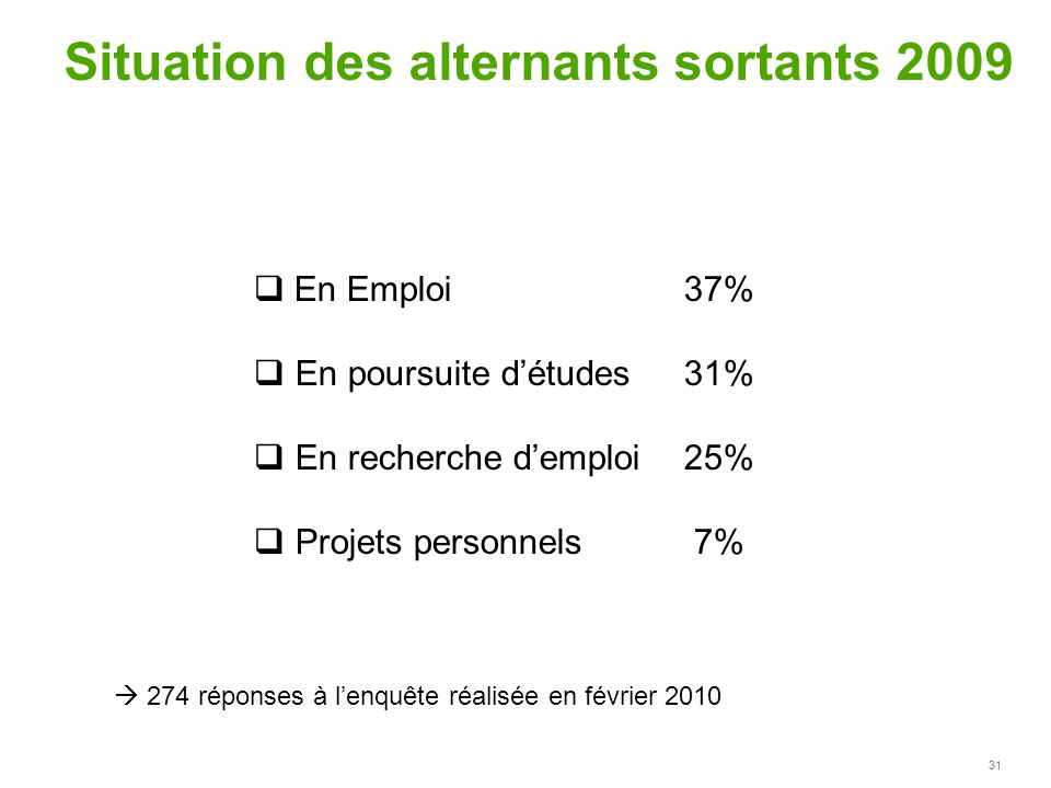 Situation des alternants sortants 2009