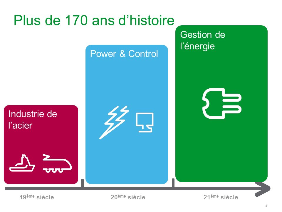 Plus de 170 ans d'histoire Gestion de l'énergie Power & Control