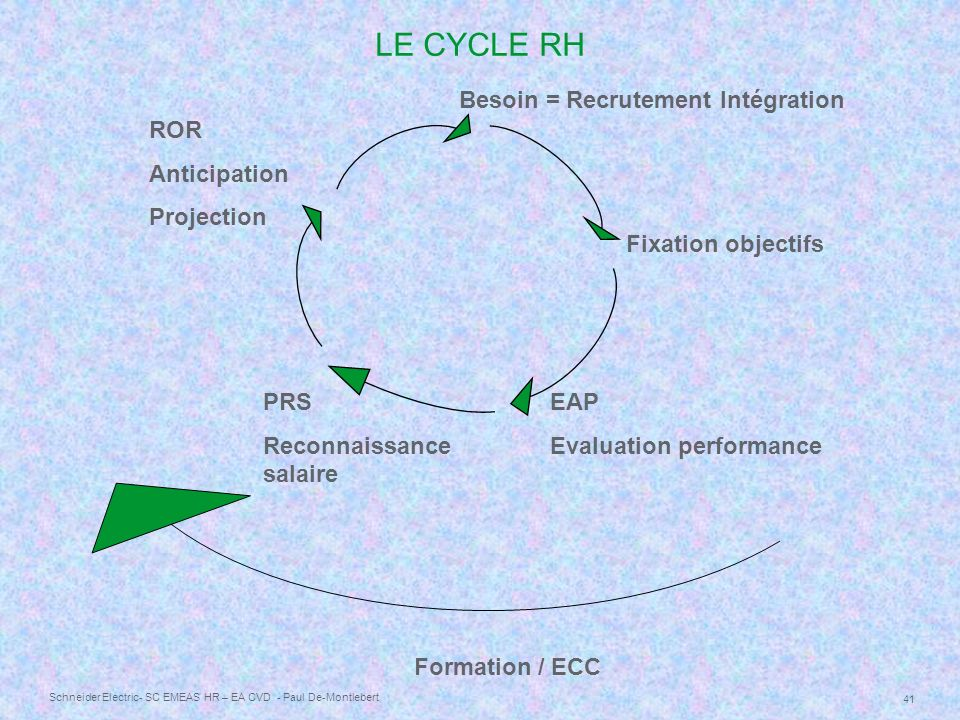 LE CYCLE RH Besoin = Recrutement Intégration ROR Anticipation
