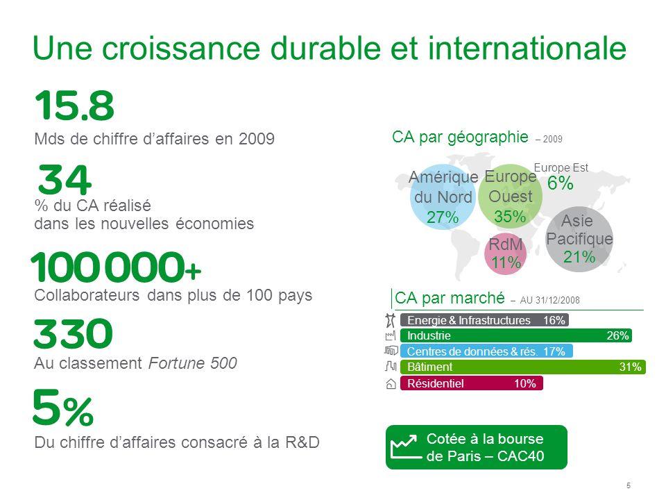 Une croissance durable et internationale