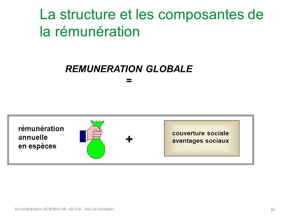 La structure et les composantes de la rémunération