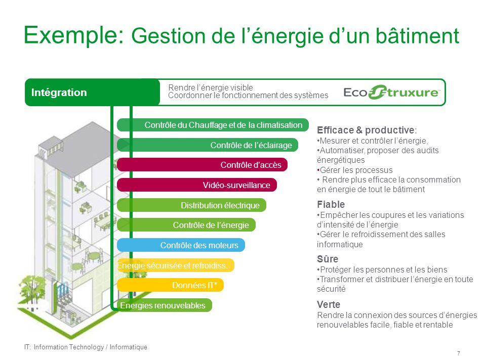 Exemple: Gestion de l'énergie d'un bâtiment