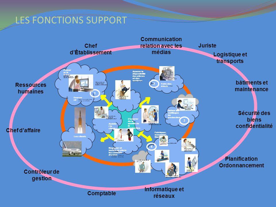 LES FONCTIONS SUPPORT Communication relation avec les médias