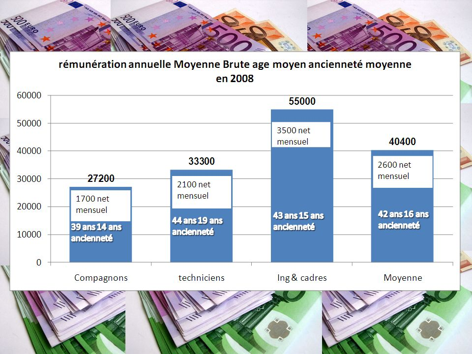 Donnée publiées par le GIFAS, statistiques rémunération sur les entreprises du GIFAS,