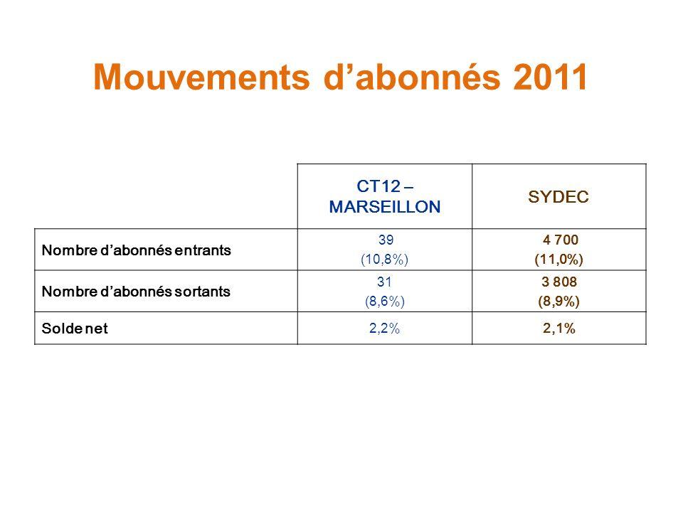 Mouvements d'abonnés 2011 CT12 – MARSEILLON SYDEC