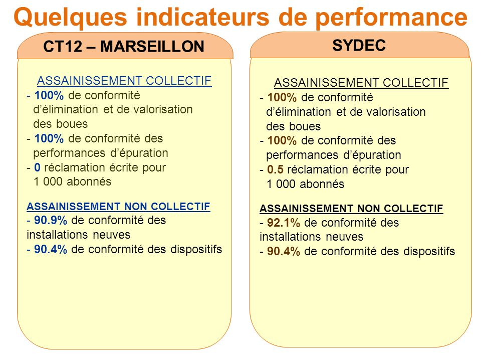 Quelques indicateurs de performance