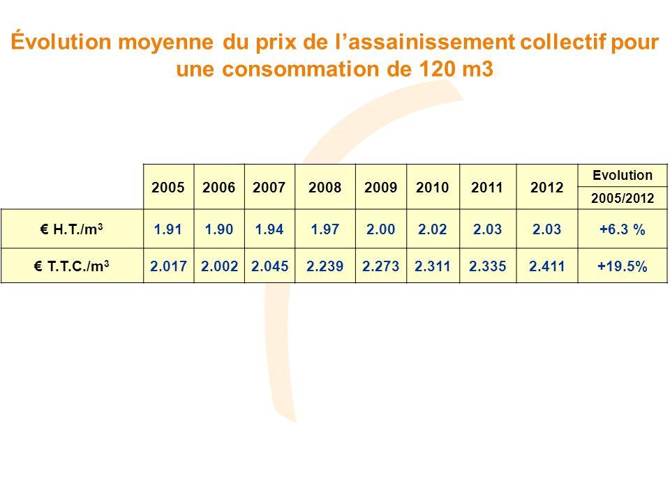 Évolution moyenne du prix de l'assainissement collectif pour une consommation de 120 m3