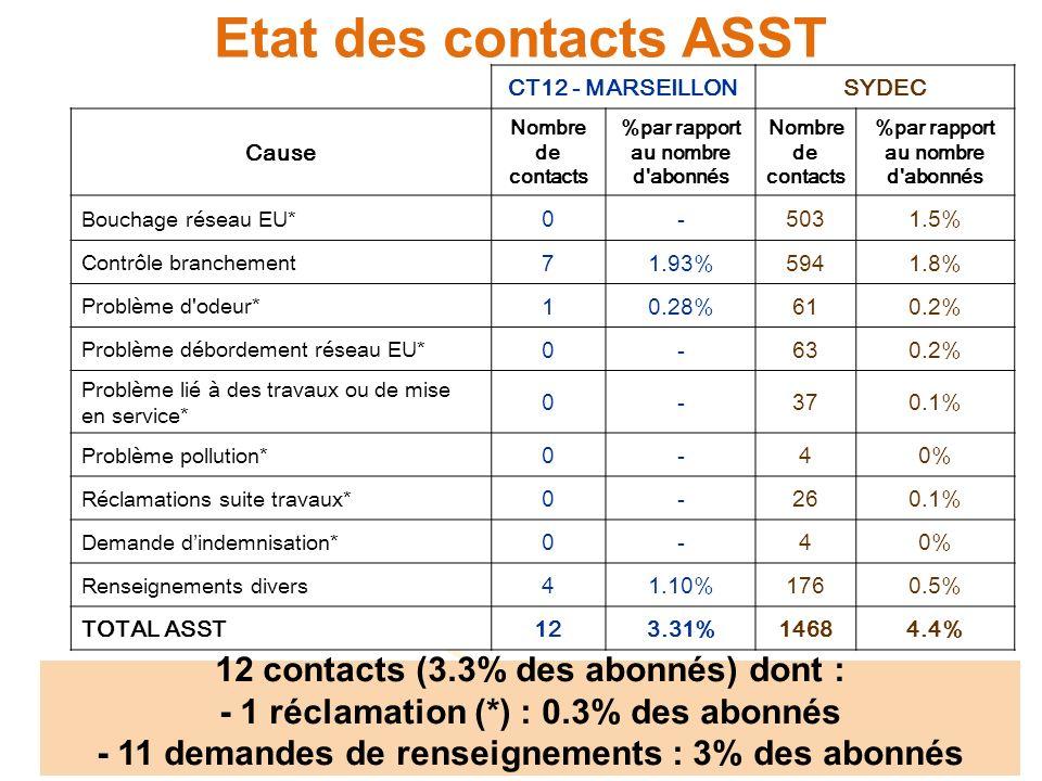 Etat des contacts ASST 12 contacts (3.3% des abonnés) dont :