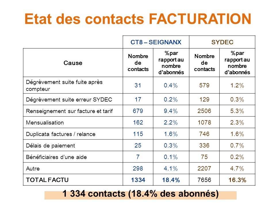 Etat des contacts FACTURATION