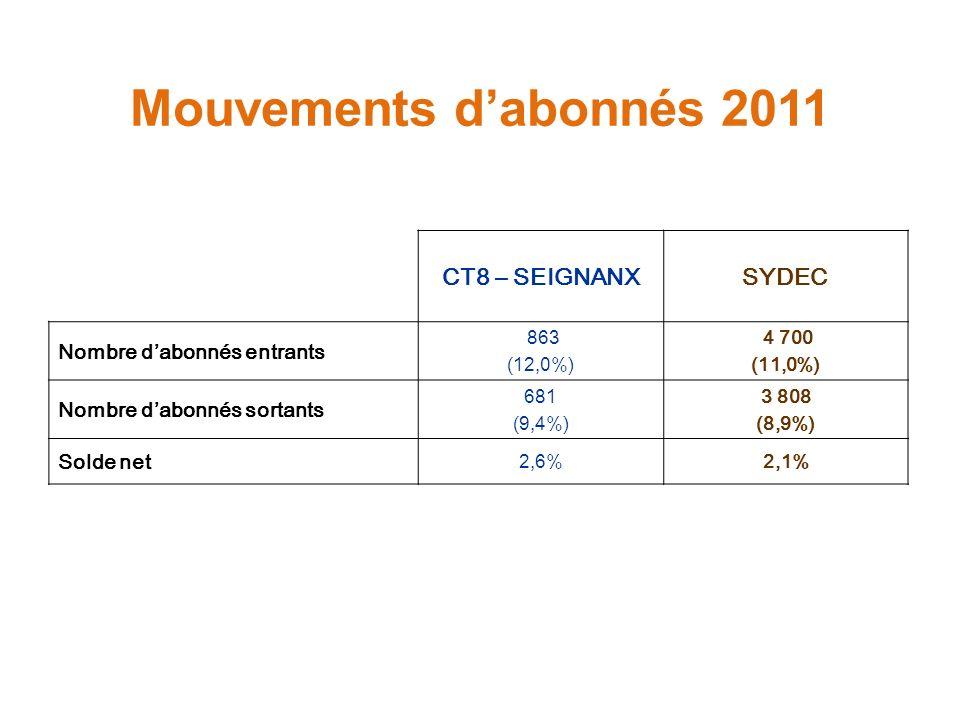 Mouvements d'abonnés 2011 CT8 – SEIGNANX SYDEC