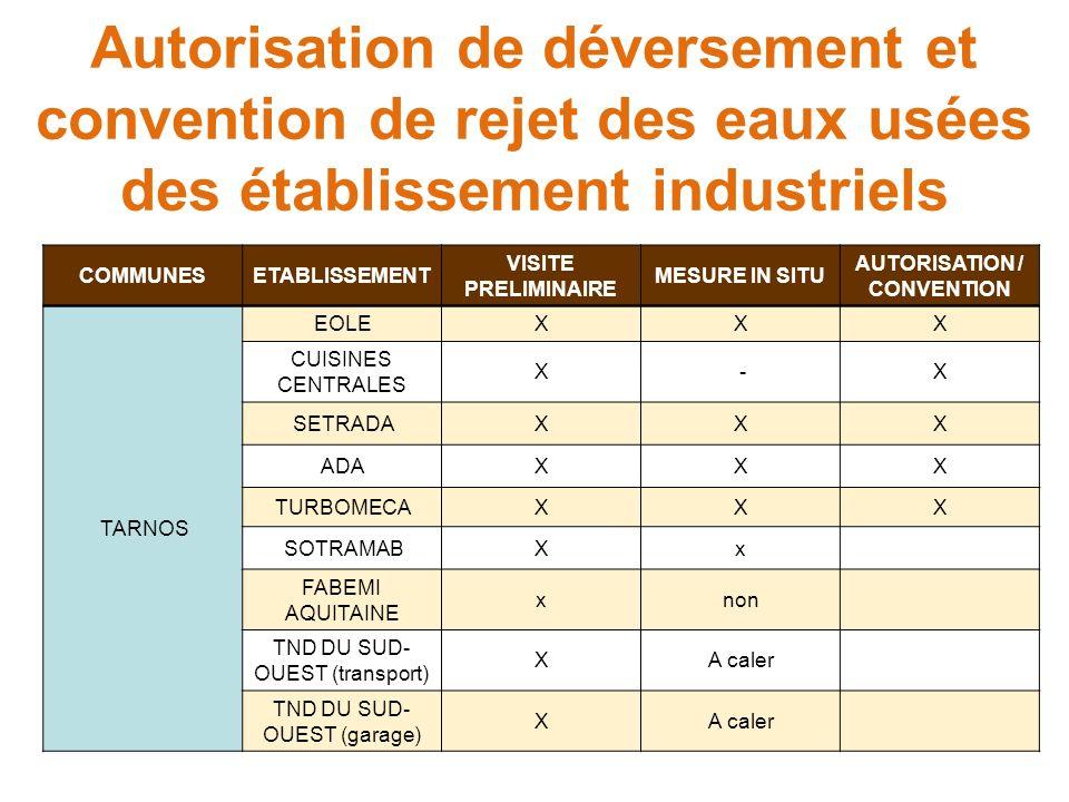 AUTORISATION / CONVENTION