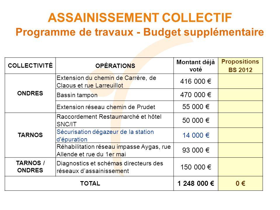 ASSAINISSEMENT COLLECTIF Programme de travaux - Budget supplémentaire