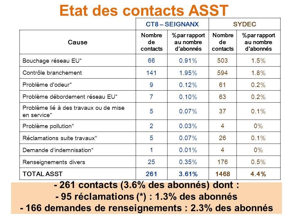 Etat des contacts ASST - 261 contacts (3.6% des abonnés) dont :