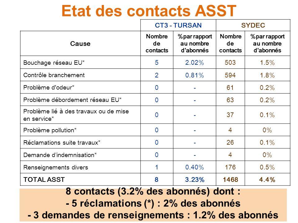 Etat des contacts ASST 8 contacts (3.2% des abonnés) dont :