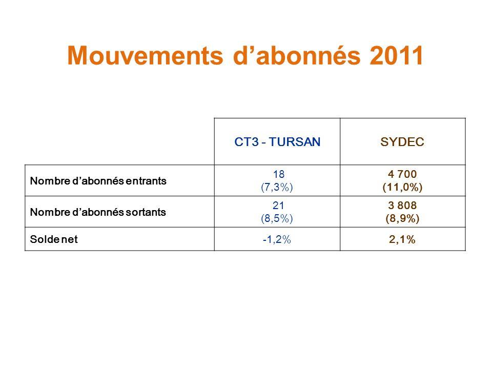 Mouvements d'abonnés 2011 CT3 - TURSAN SYDEC Nombre d'abonnés entrants
