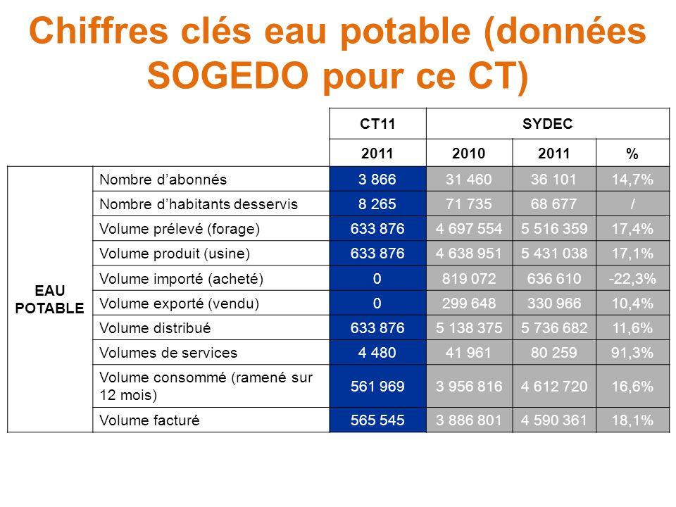 Chiffres clés eau potable (données SOGEDO pour ce CT)