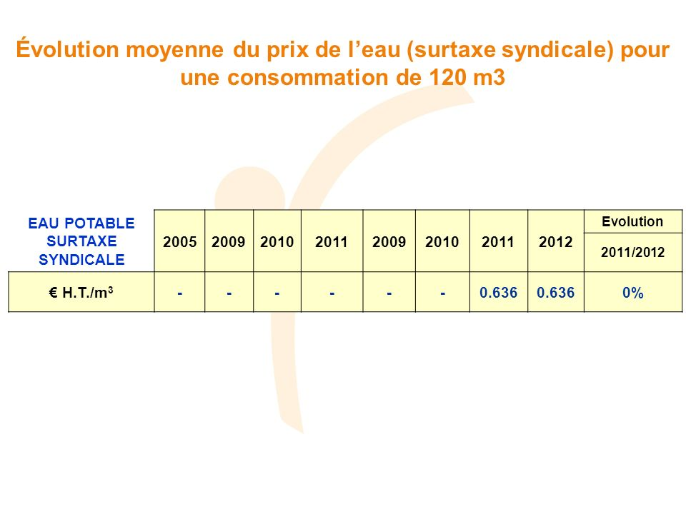 Évolution moyenne du prix de l'eau (surtaxe syndicale) pour une consommation de 120 m3