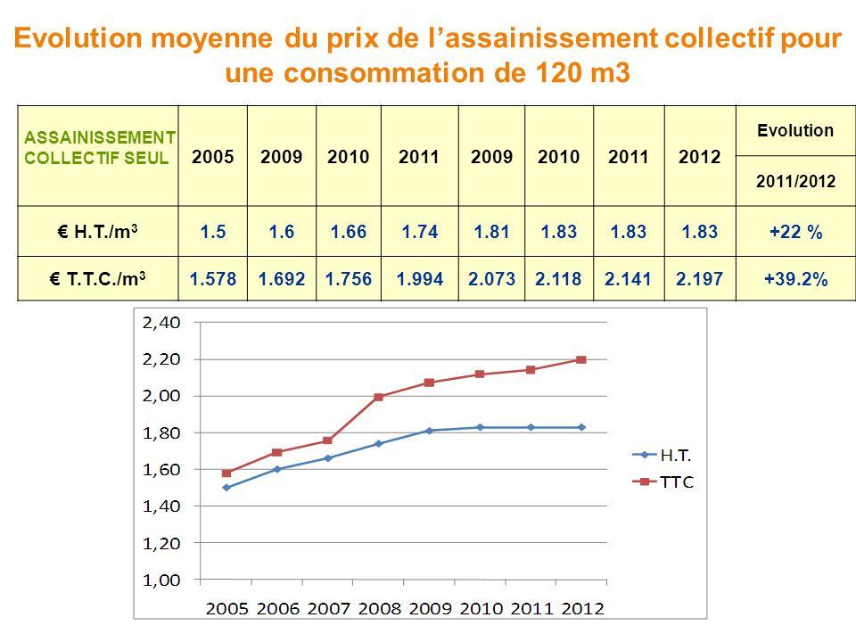 Evolution moyenne du prix de l'assainissement collectif pour une consommation de 120 m3